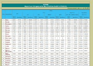 online check ration card assam district wise