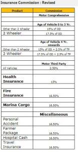 CSC Insurance